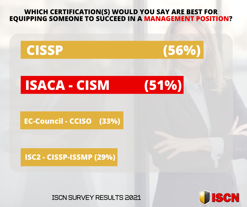 ISACA-CISM - 51% of cyber security professionals say this is the best course for equipping someone to succeed in a management position