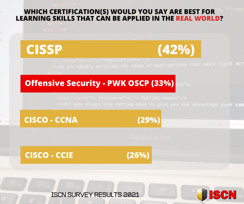 CISSP - 42% of cyber security professionals say this course is relevant to the real world.