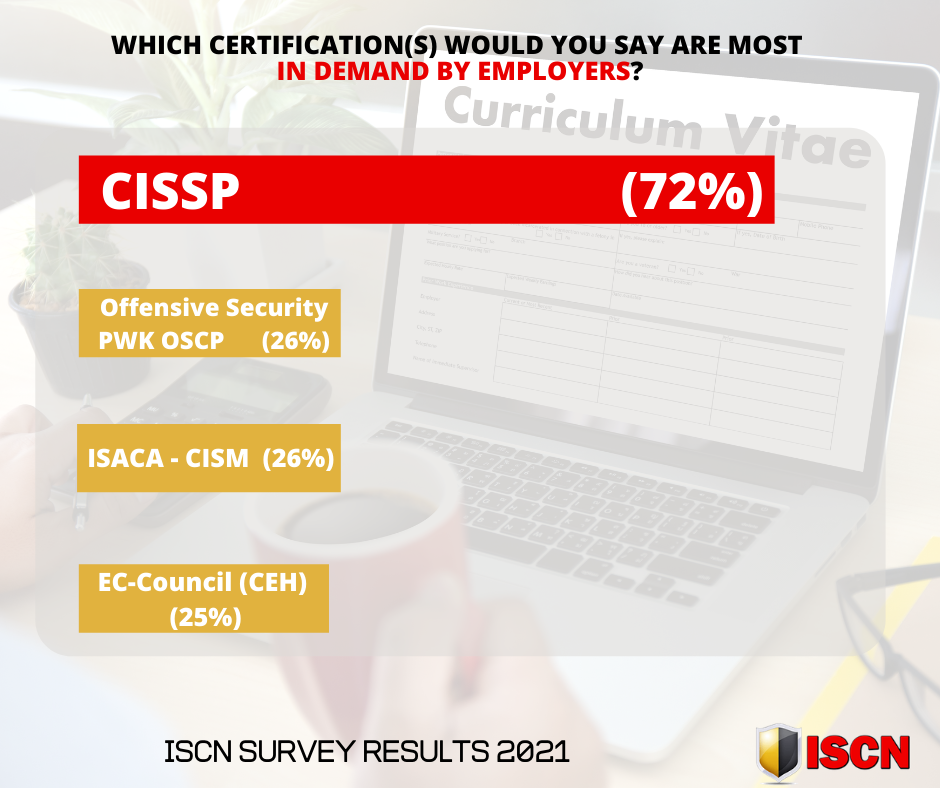 CISSP - 72% of cyber security professionals say this course is in demand by employers