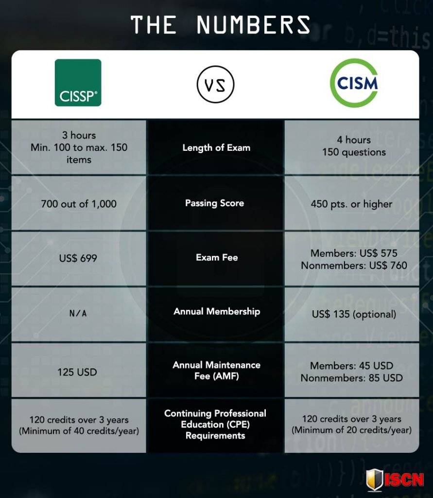cissp vs cism by the numbers