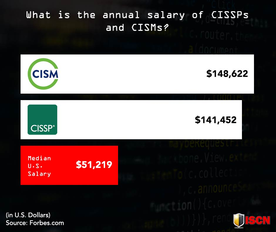 cissp vs cism salary